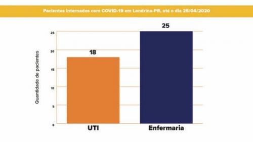 Live apresentação coronavírus
